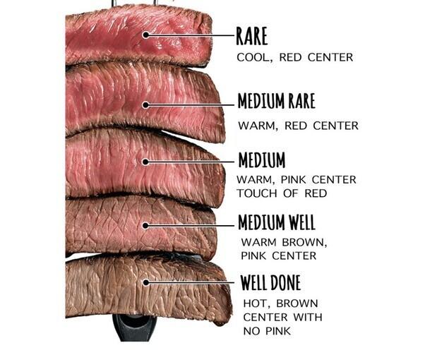 Steak Saturday!